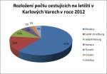počet cestujicích za rok 2012 letiště Karlovy Vary
