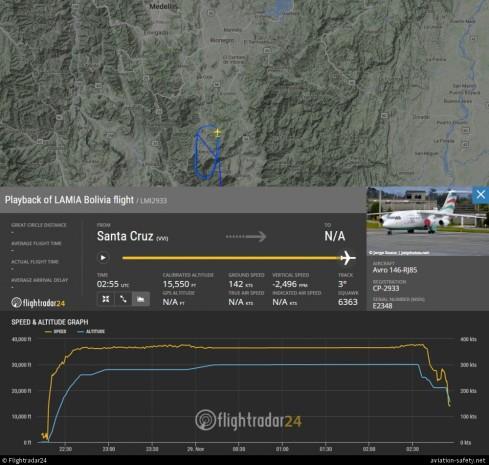 Záznam letu Avro RJ85 LaMia