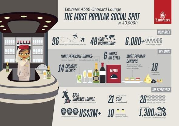 Palubni salonek Airbus A380 infografika