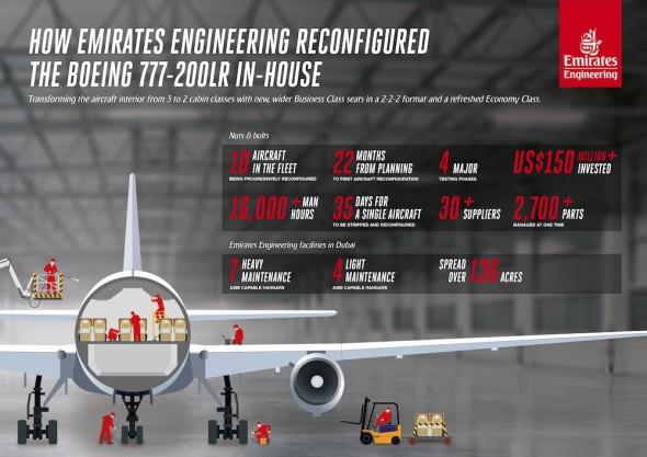 Emirates a rekonfigurace Boeing 777 200 LR