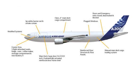 přestavba Airbus A310
