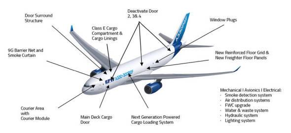 přestavba cargo Airbus A330P2F3