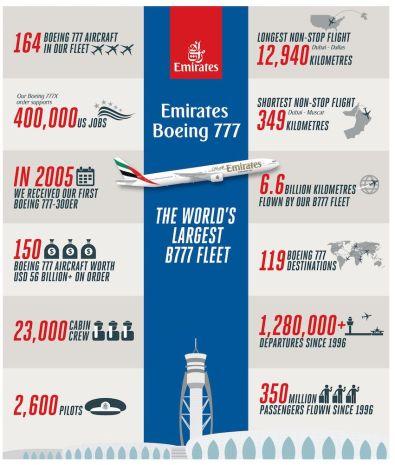 Boeing 777-300ER Emirates shrnutí