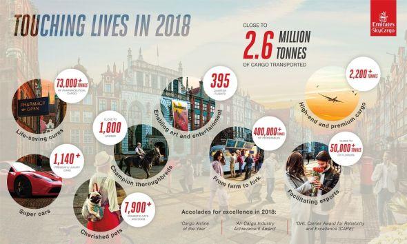 Emirates SkyCargo rok 2018